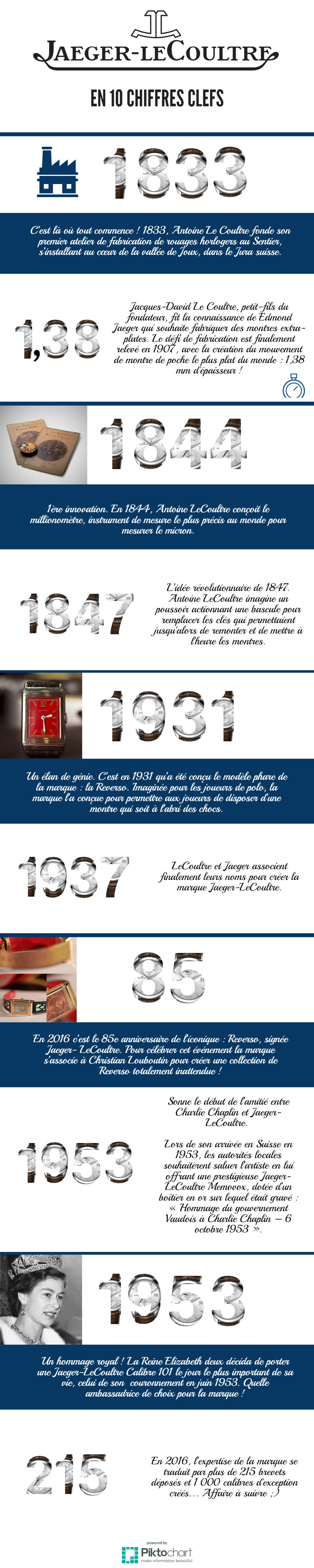 jaeger-le-coultre-infographie